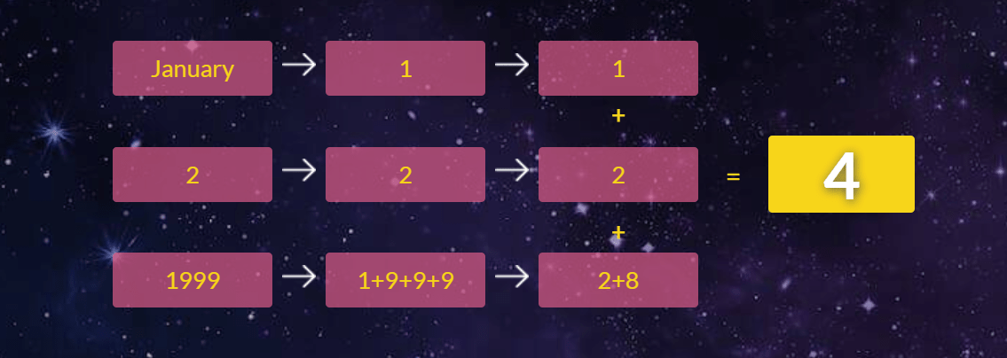 Numerology Example